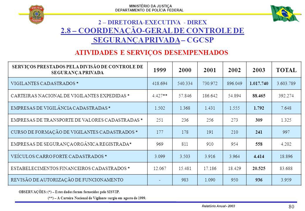 2.8 – COORDENAÇÃO-GERAL DE CONTROLE DE SEGURANÇA PRIVADA – CGCSP