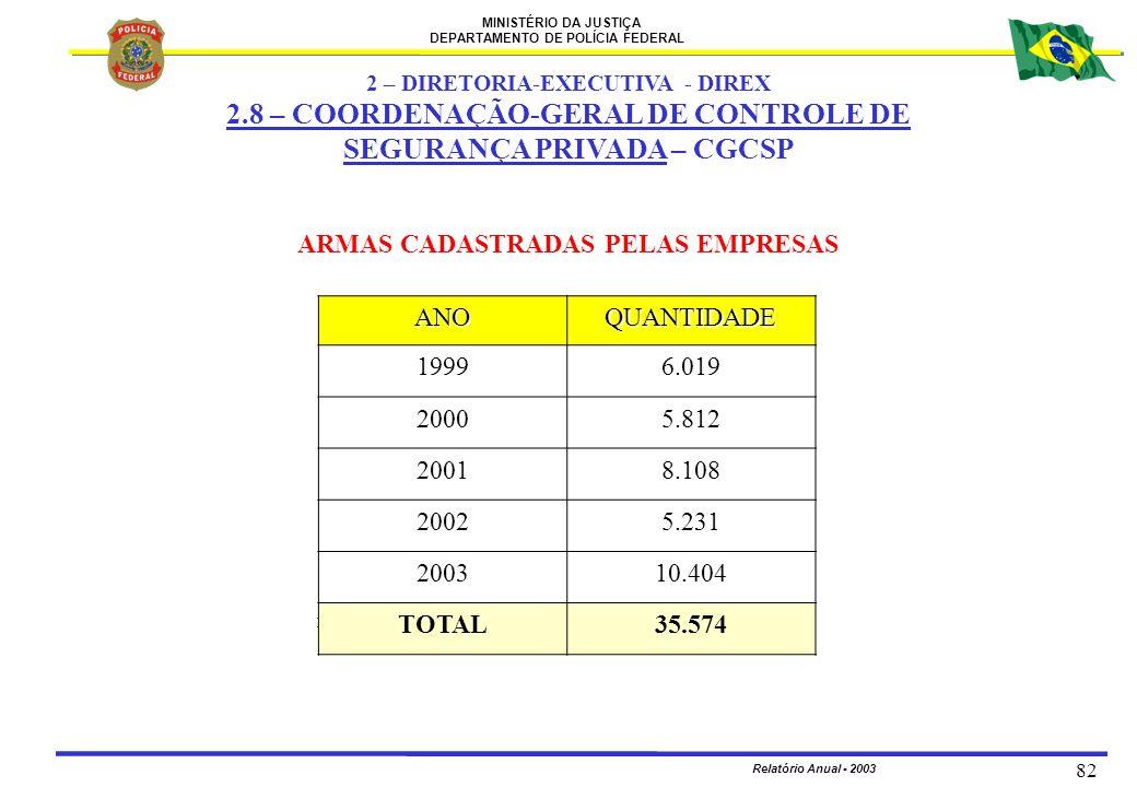 2 – DIRETORIA-EXECUTIVA - DIREX ARMAS CADASTRADAS PELAS EMPRESAS