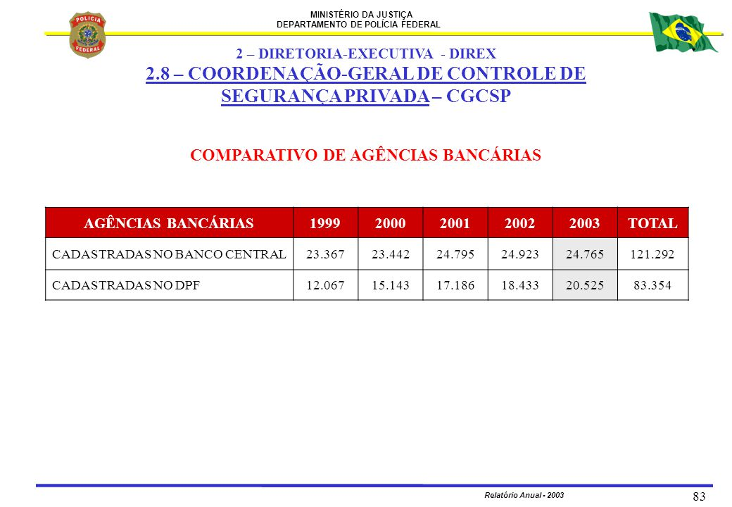 2 – DIRETORIA-EXECUTIVA - DIREX COMPARATIVO DE AGÊNCIAS BANCÁRIAS