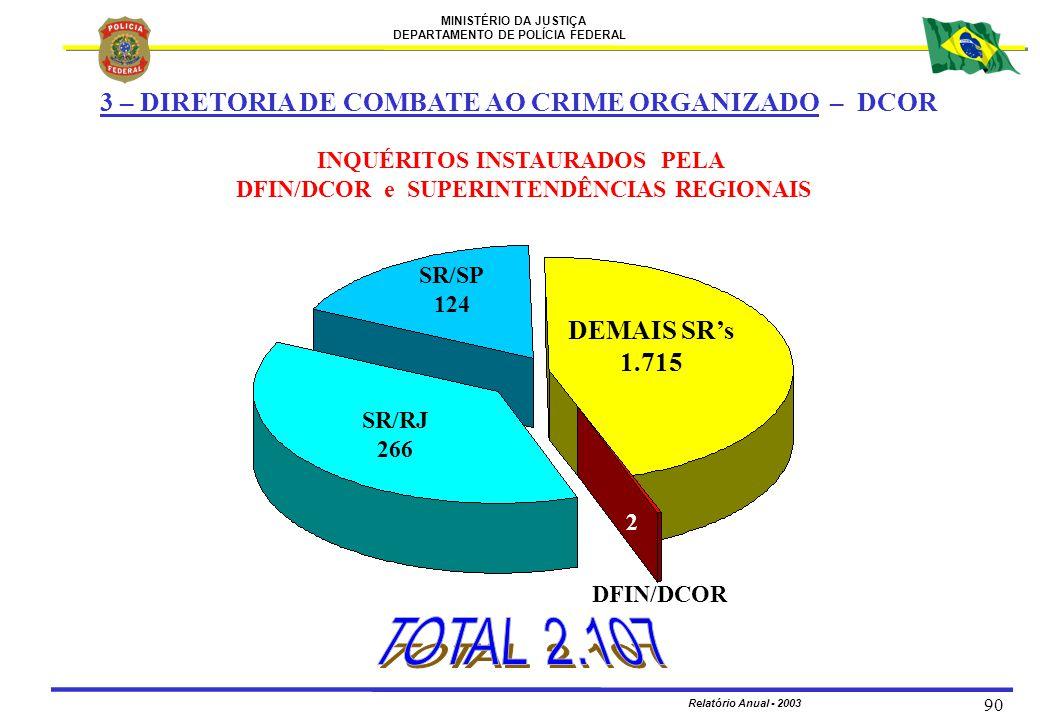 INQUÉRITOS INSTAURADOS PELA DFIN/DCOR e SUPERINTENDÊNCIAS REGIONAIS
