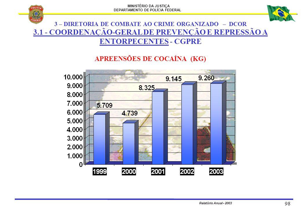APREENSÕES DE COCAÍNA (KG)