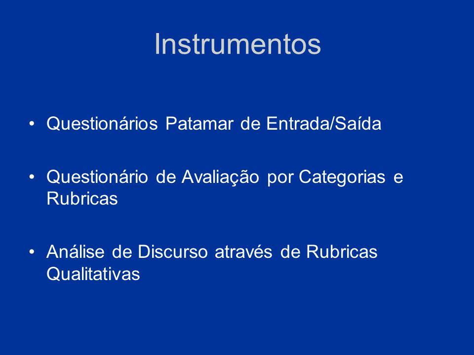 Instrumentos Questionários Patamar de Entrada/Saída