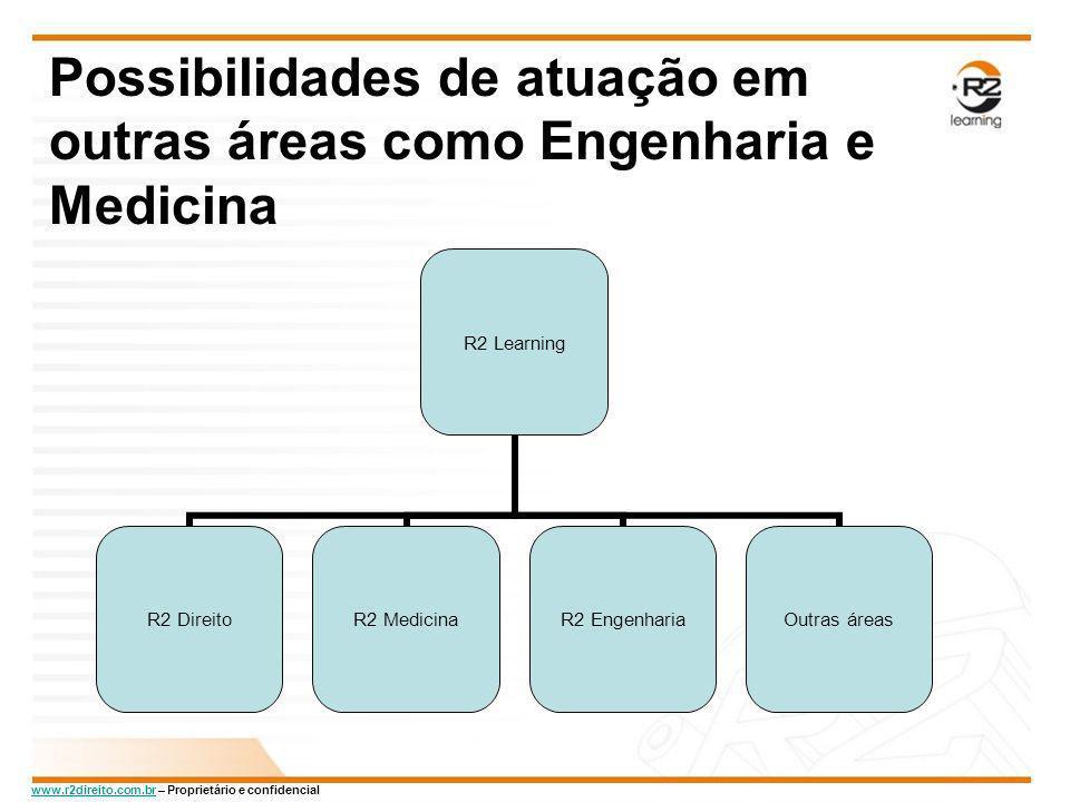 Possibilidades de atuação em outras áreas como Engenharia e Medicina
