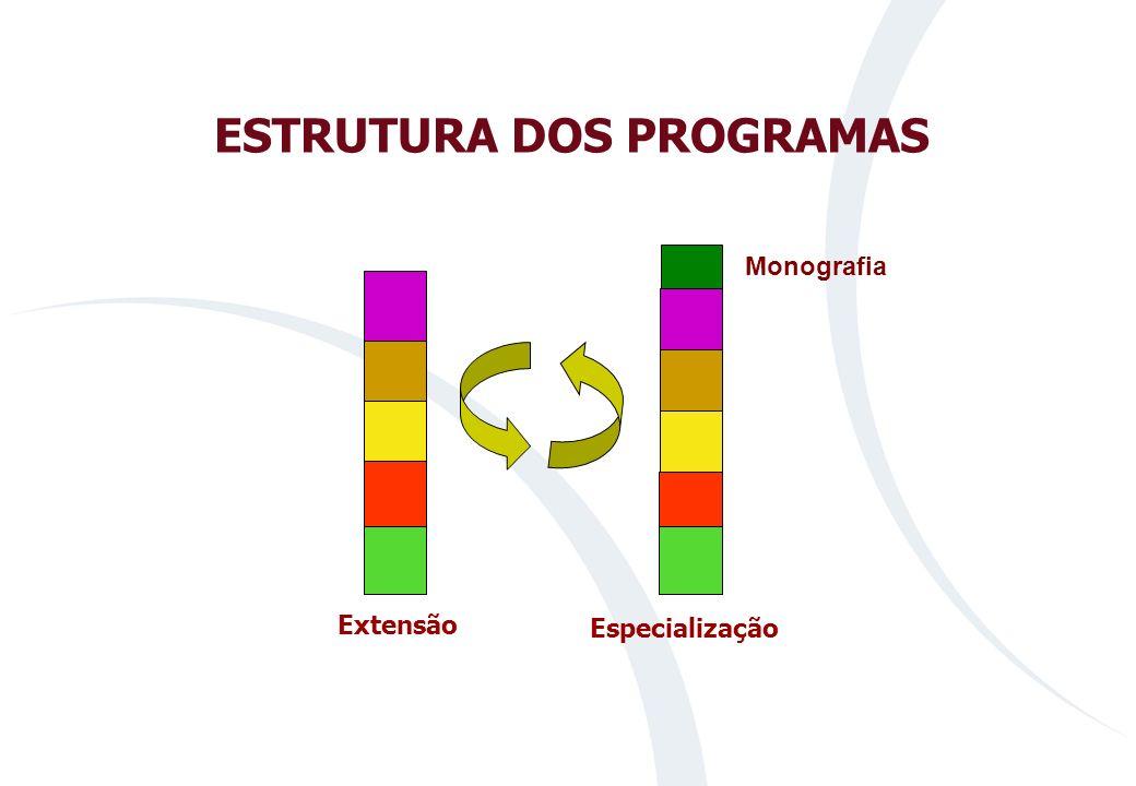 ESTRUTURA DOS PROGRAMAS