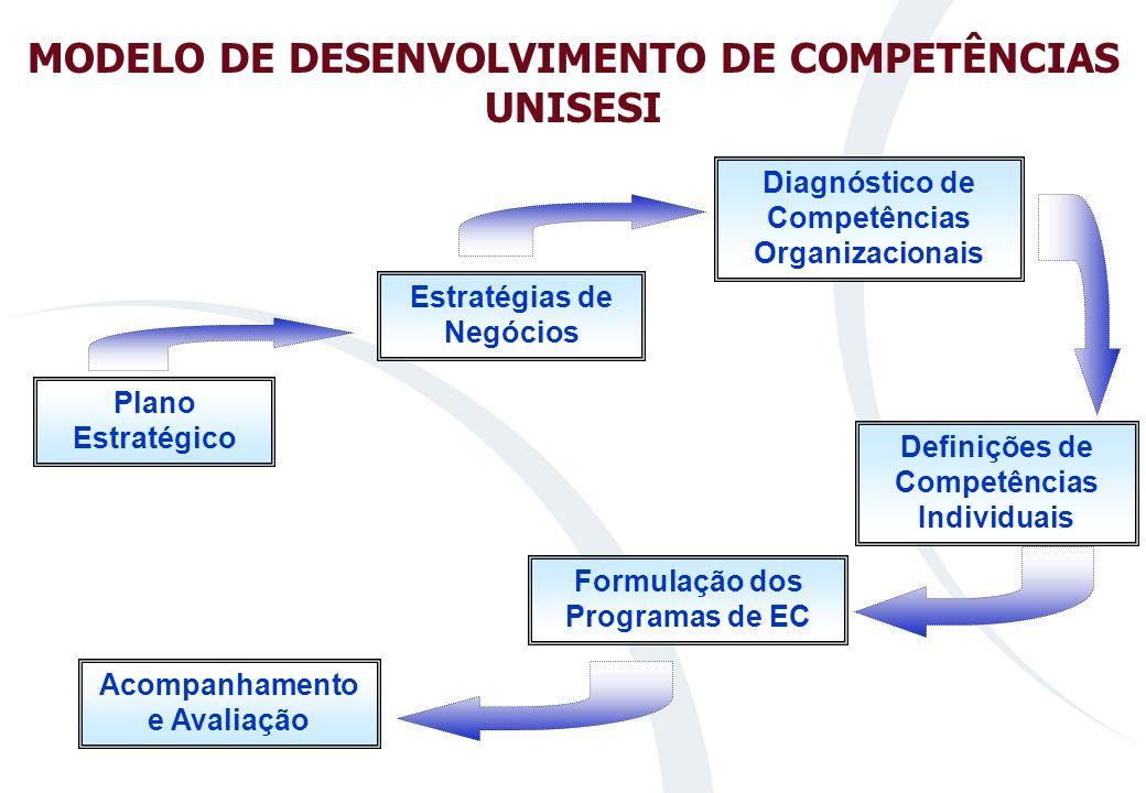 MODELO DE DESENVOLVIMENTO DE COMPETÊNCIAS UNISESI