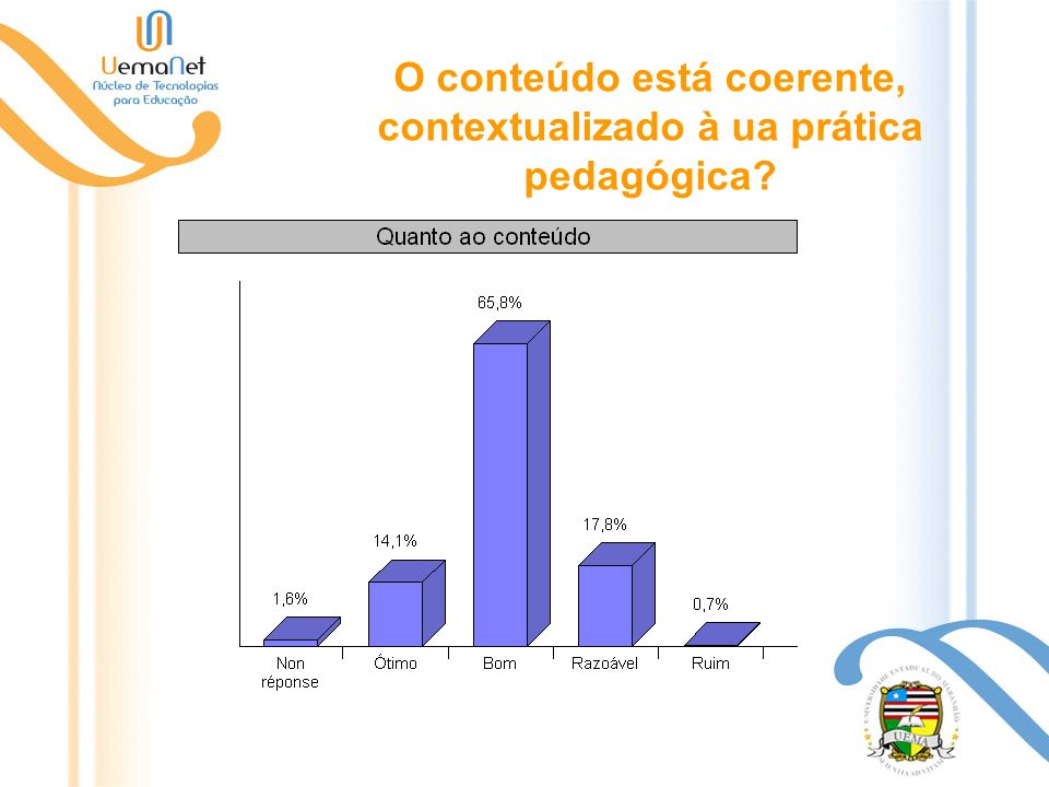 O conteúdo está coerente, contextualizado à ua prática pedagógica