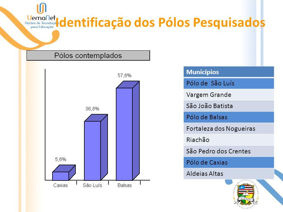 Identificação dos Pólos Pesquisados