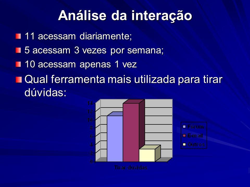 Análise da interação 11 acessam diariamente; 5 acessam 3 vezes por semana; 10 acessam apenas 1 vez.