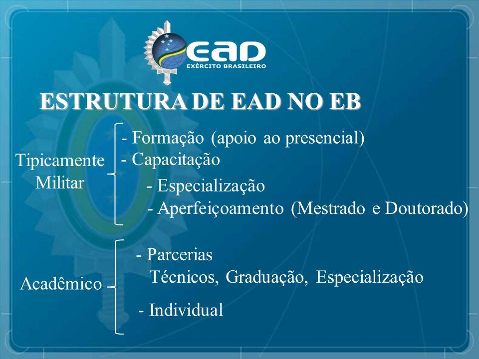 ESTRUTURA DE EAD NO EB - Formação (apoio ao presencial) Tipicamente