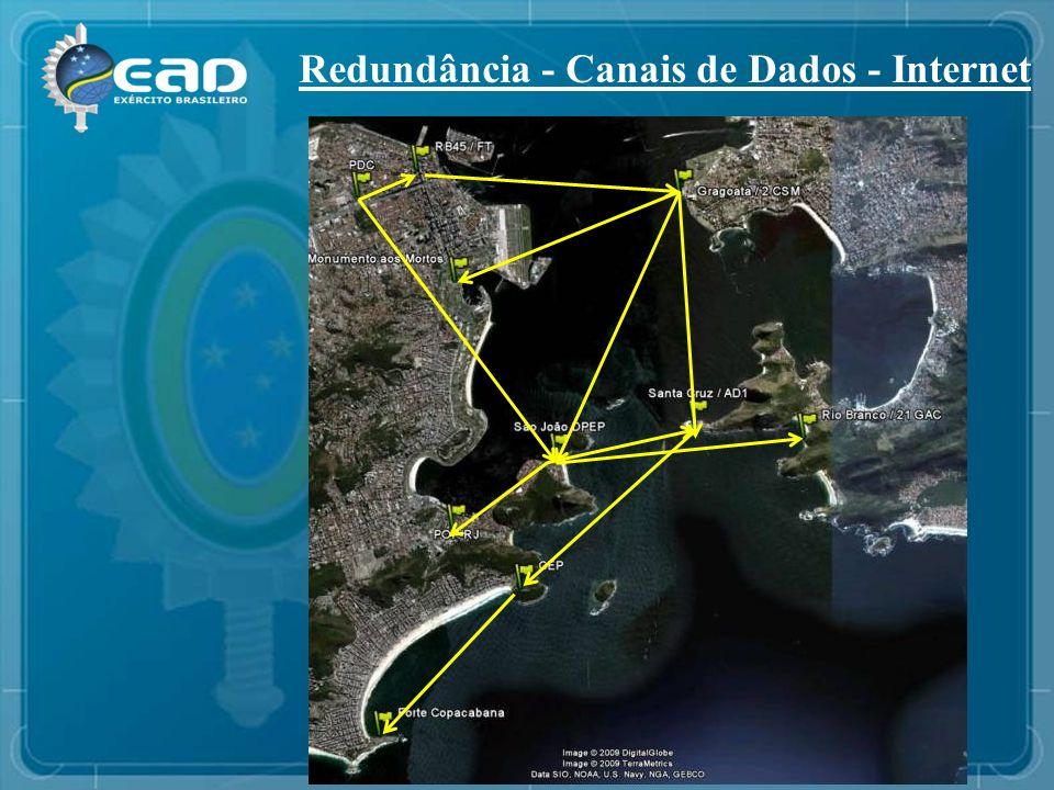 Redundância - Canais de Dados - Internet