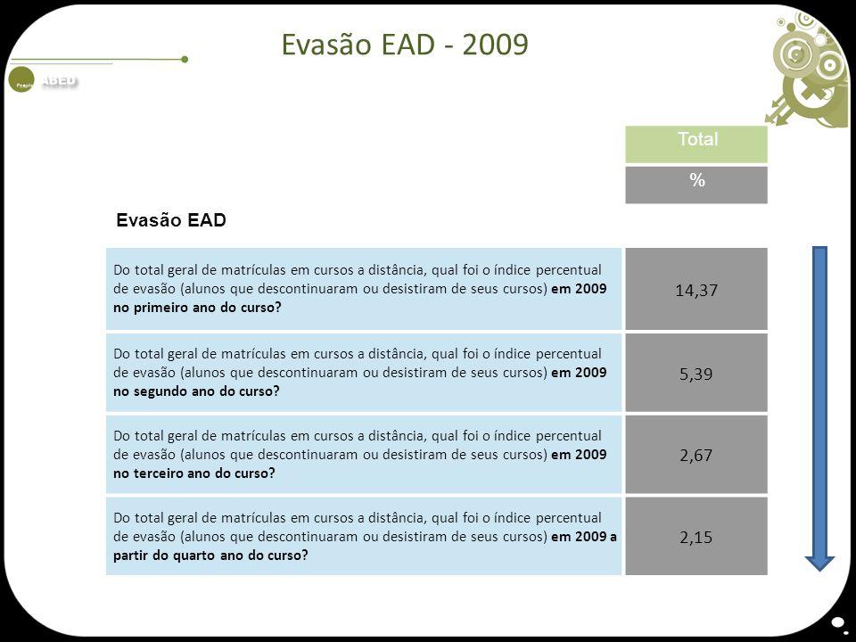 Evasão EAD - 2009 Total % Evasão EAD 14,37 5,39 2,67 2,15