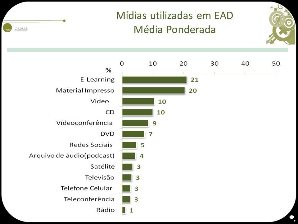 Mídias utilizadas em EAD