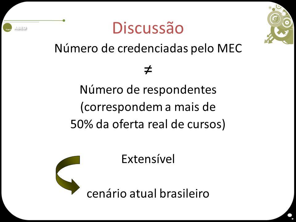 Discussão ≠ Número de credenciadas pelo MEC Número de respondentes