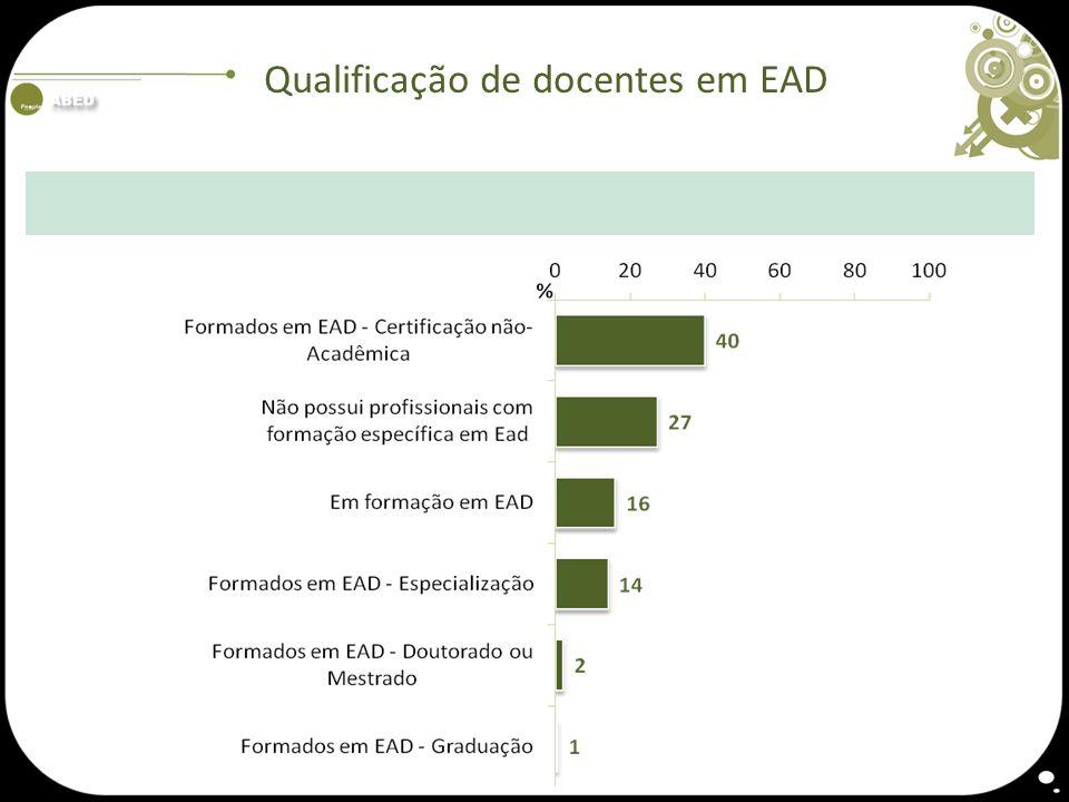 Qualificação de docentes em EAD