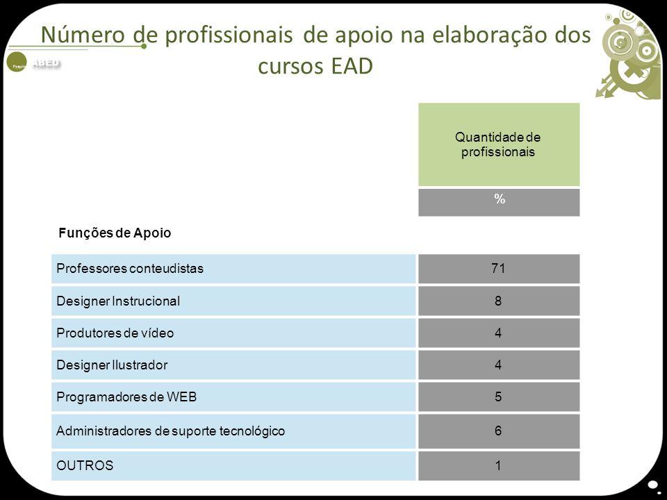 Número de profissionais de apoio na elaboração dos cursos EAD