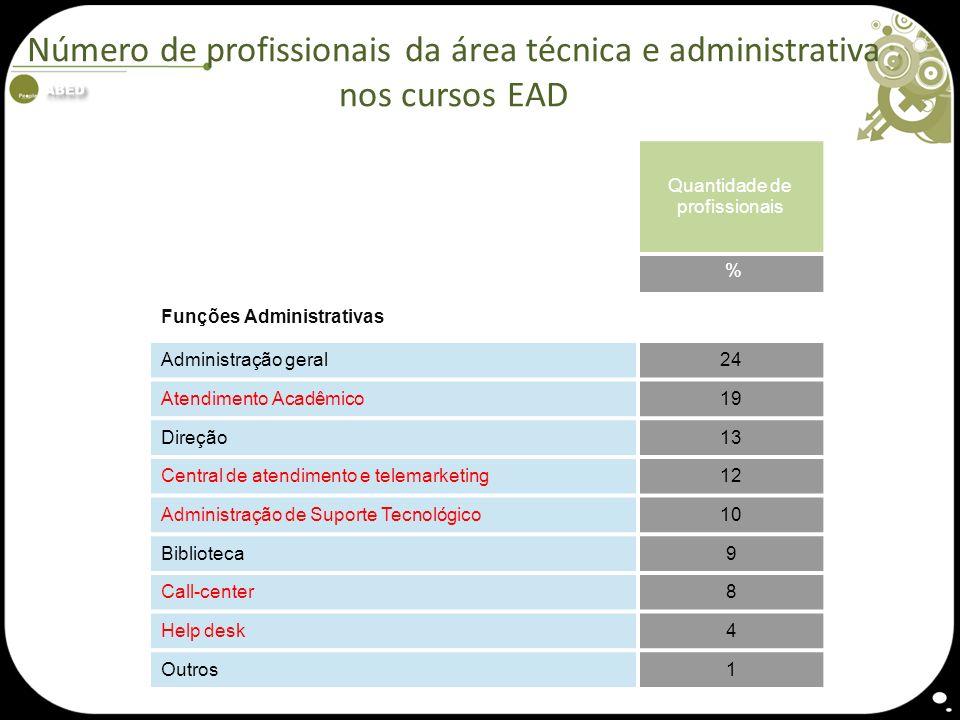 Quantidade de profissionais