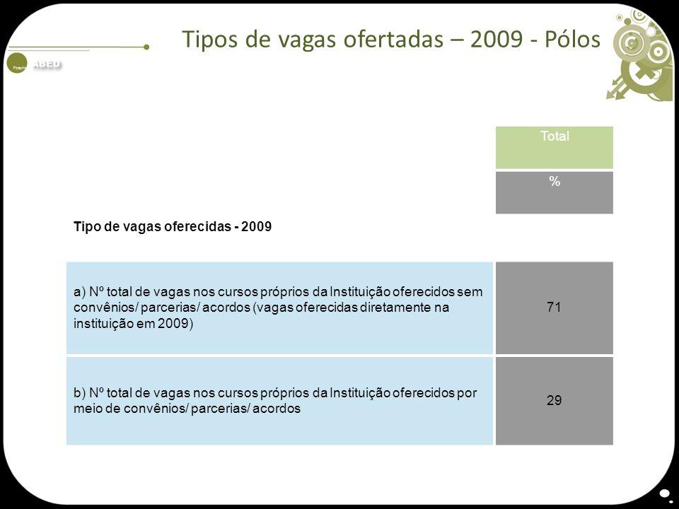Tipos de vagas ofertadas – 2009 - Pólos