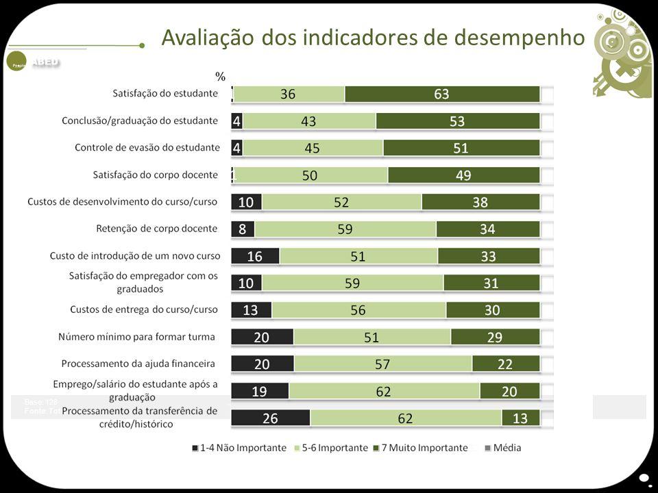 Avaliação dos indicadores de desempenho