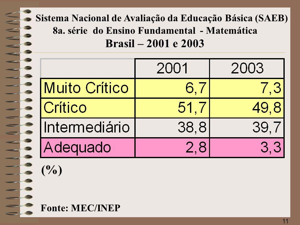 8a. série do Ensino Fundamental - Matemática Brasil – 2001 e 2003