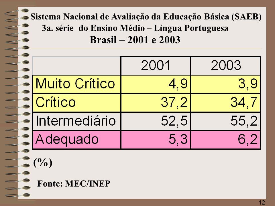 3a. série do Ensino Médio – Língua Portuguesa Brasil – 2001 e 2003