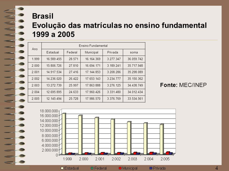 Brasil Evolução das matrículas no ensino fundamental 1999 a 2005