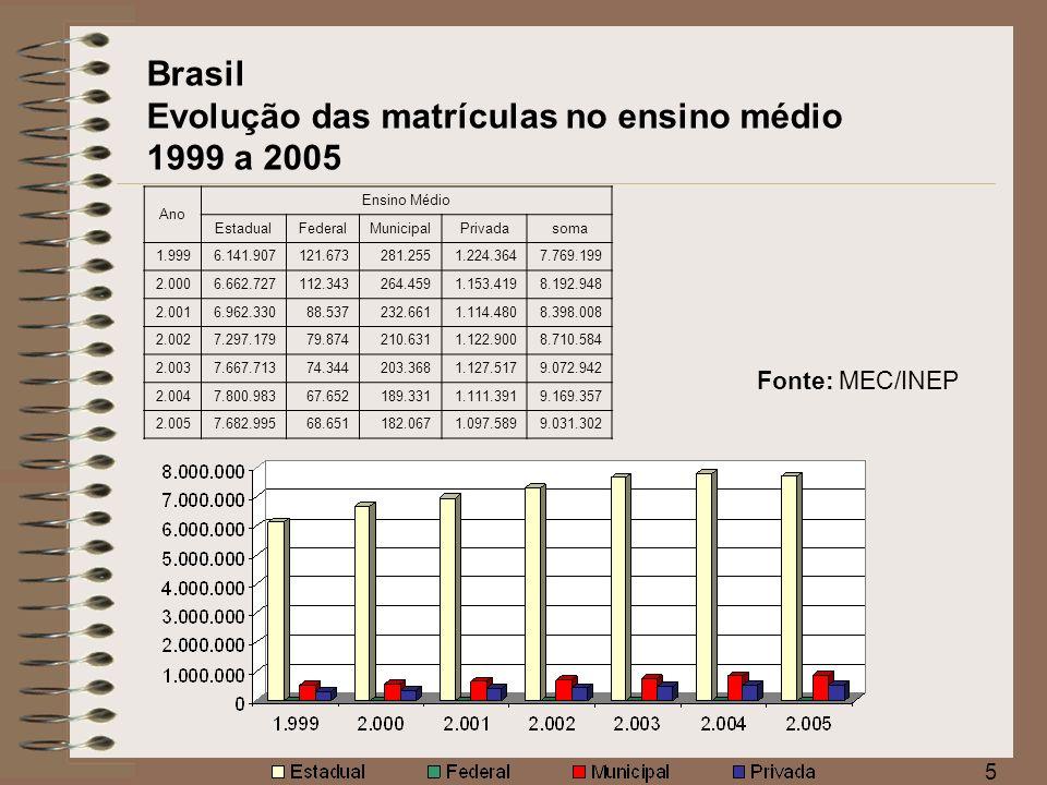 Brasil Evolução das matrículas no ensino médio 1999 a 2005
