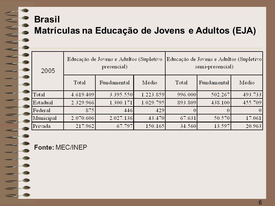 Brasil Matrículas na Educação de Jovens e Adultos (EJA)