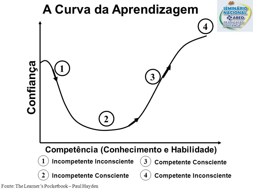 A Curva da Aprendizagem