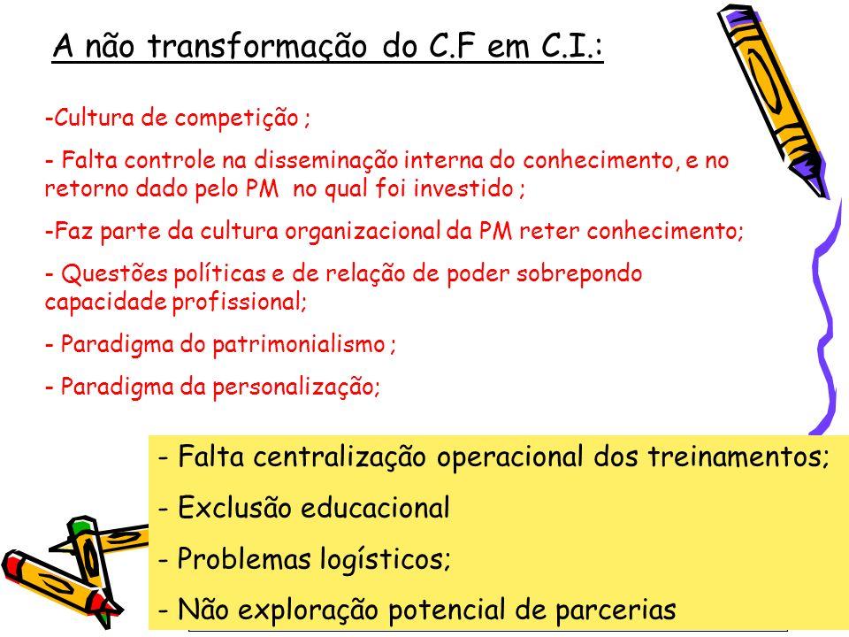 A não transformação do C.F em C.I.:
