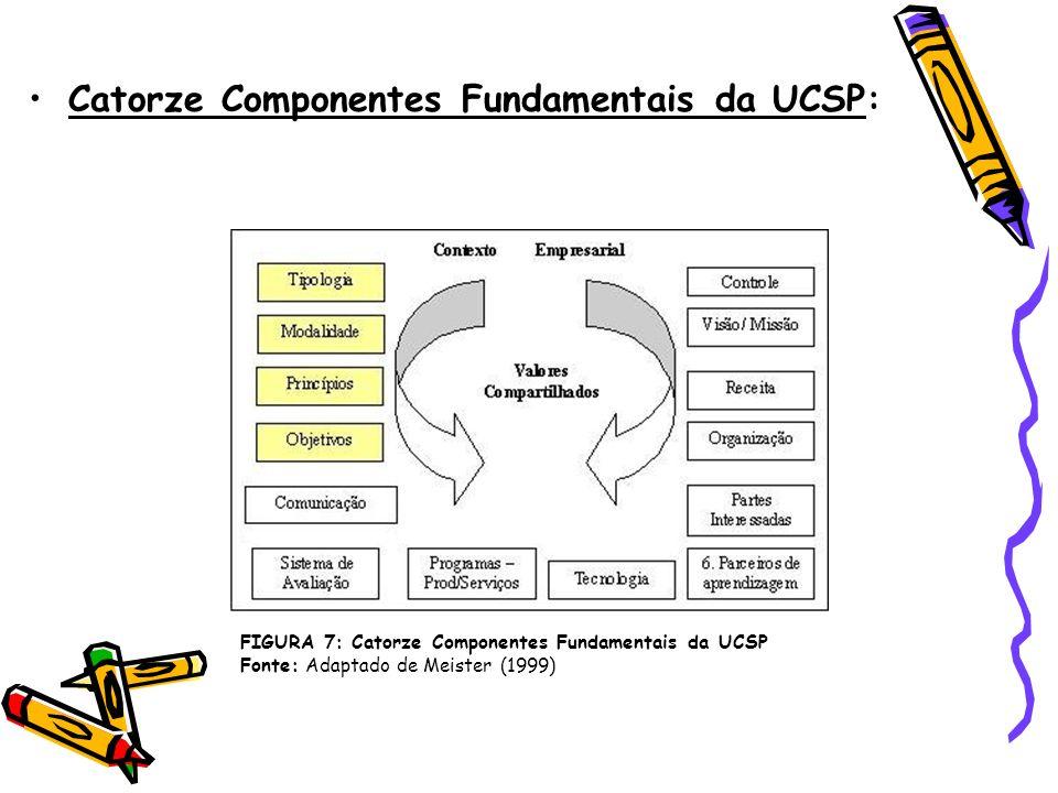 Catorze Componentes Fundamentais da UCSP: