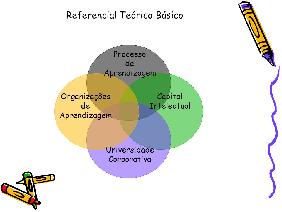 Referencial Teórico Básico