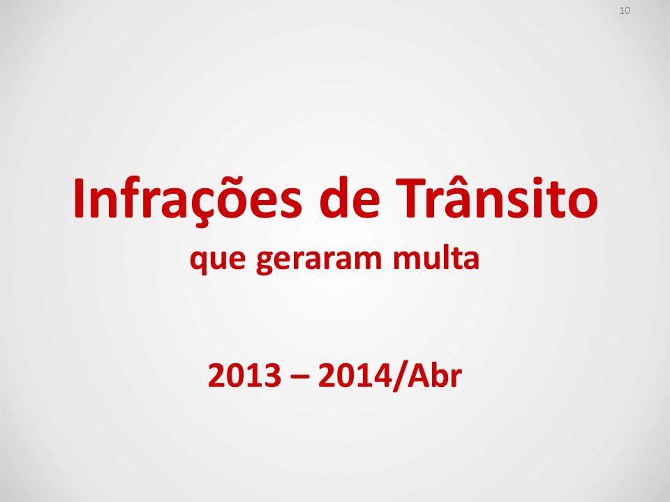 Infrações de Trânsito 2013 – 2014/Abr