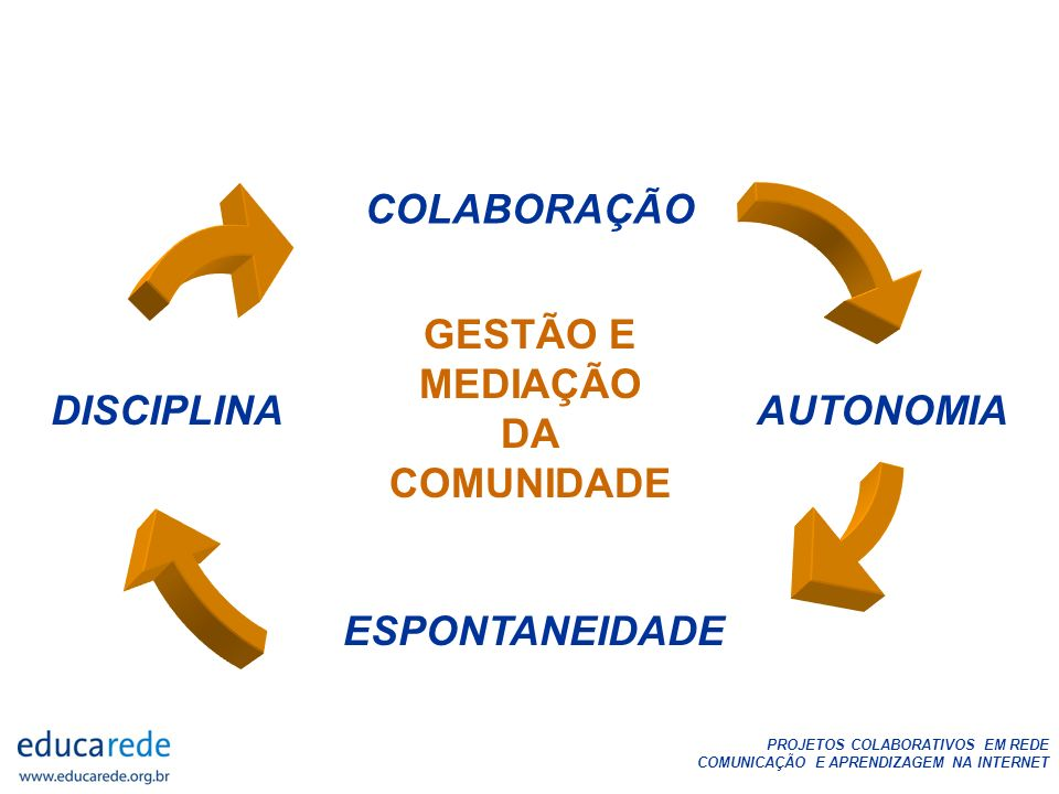 COLABORAÇÃO GESTÃO E MEDIAÇÃO DA COMUNIDADE DISCIPLINA AUTONOMIA ESPONTANEIDADE
