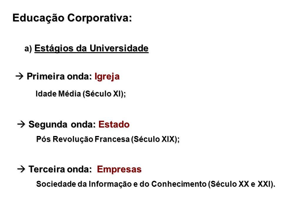 Educação Corporativa: