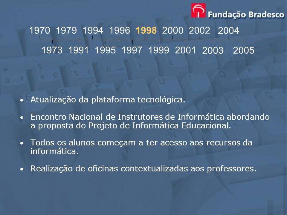 19701979. 1994. 1996. 1998. 2000. 2002. 2004. 1973. 1991. 1995. 1997. 1999. 2001. 2003. 2005. Atualização da plataforma tecnológica.