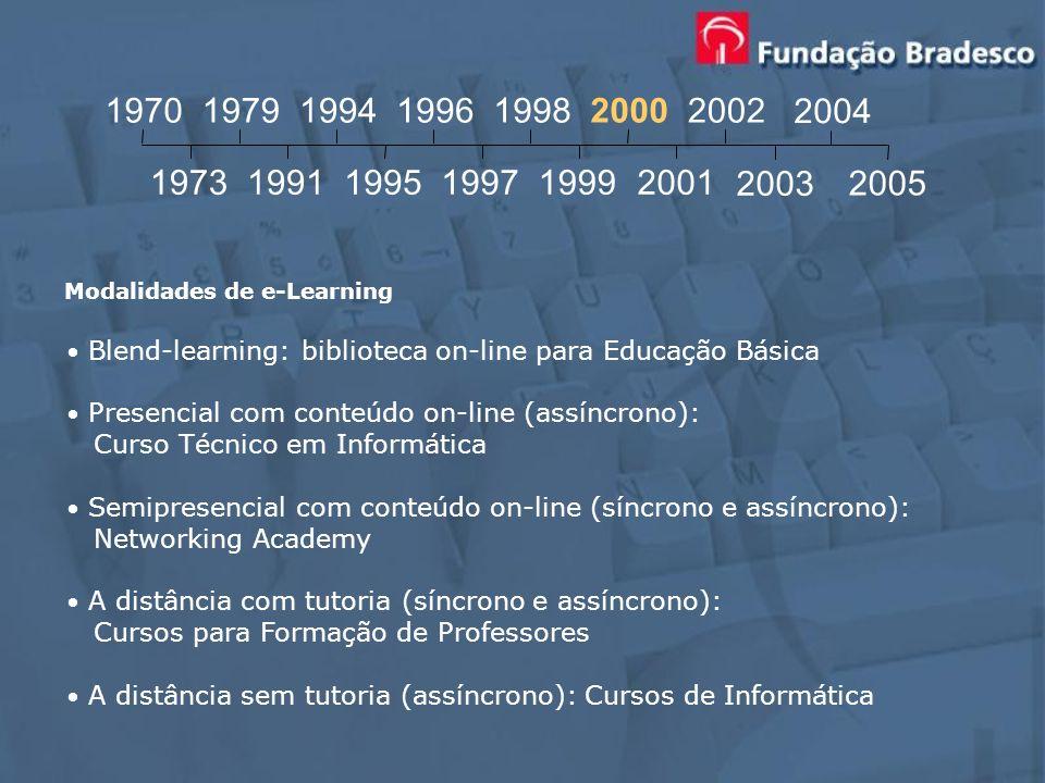 19701979. 1994. 1996. 1998. 2000. 2002. 2004. 1973. 1991. 1995. 1997. 1999. 2001. 2003. 2005. Modalidades de e-Learning.