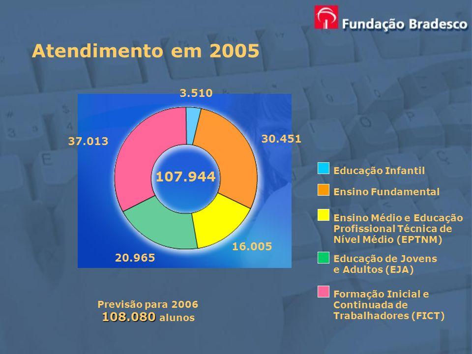 Atendimento em 2005 3.510. . 37.013. 30.451. . Educação Infantil. 107.944. , Ensino Fundamental.