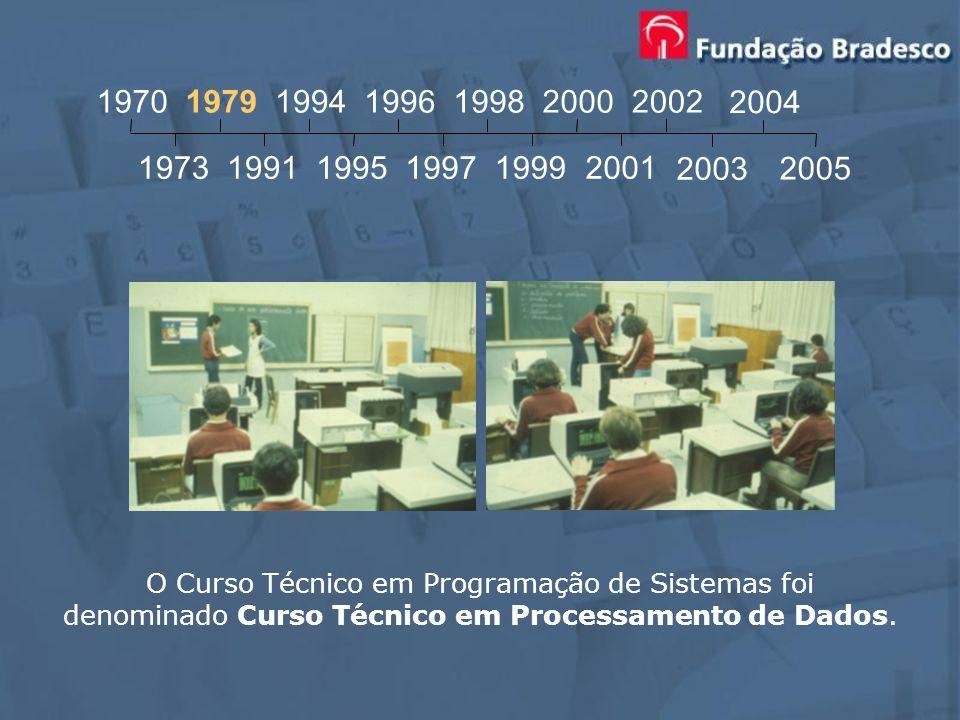 19701979. 1994. 1996. 1998. 2000. 2002. 2004. 1973. 1991. 1995. 1997. 1999. 2001. 2003. 2005. O Curso Técnico em Programação de Sistemas foi.