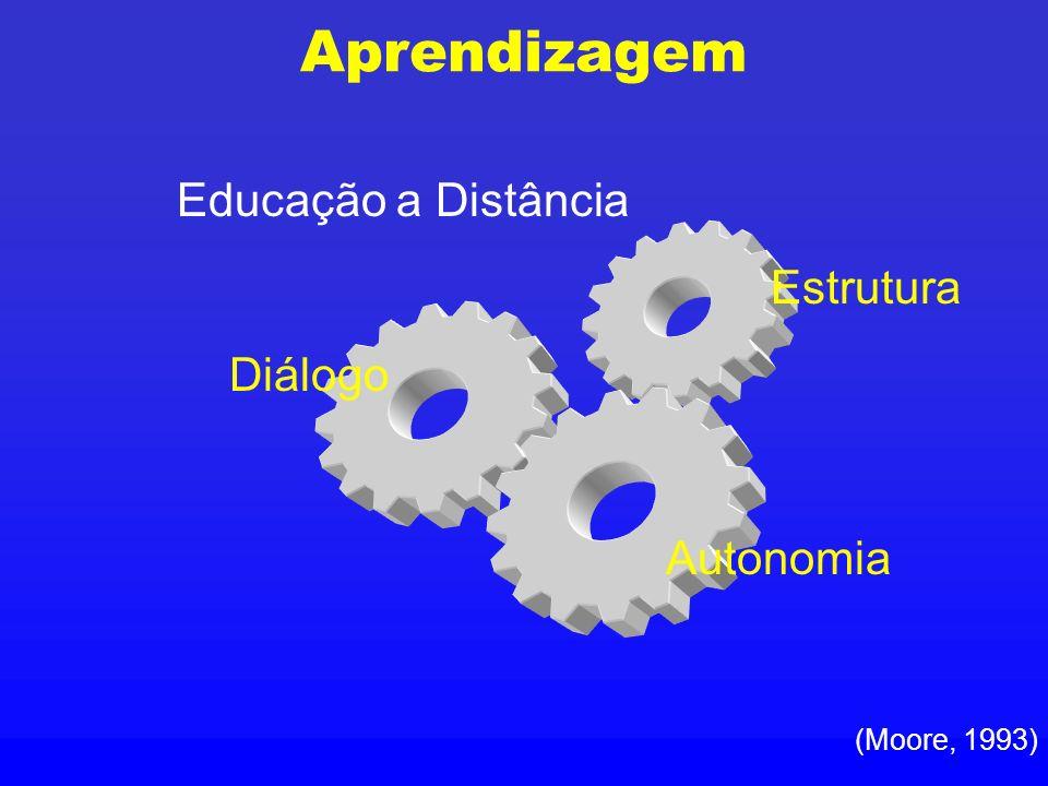 Aprendizagem Educação a Distância Estrutura Diálogo Autonomia