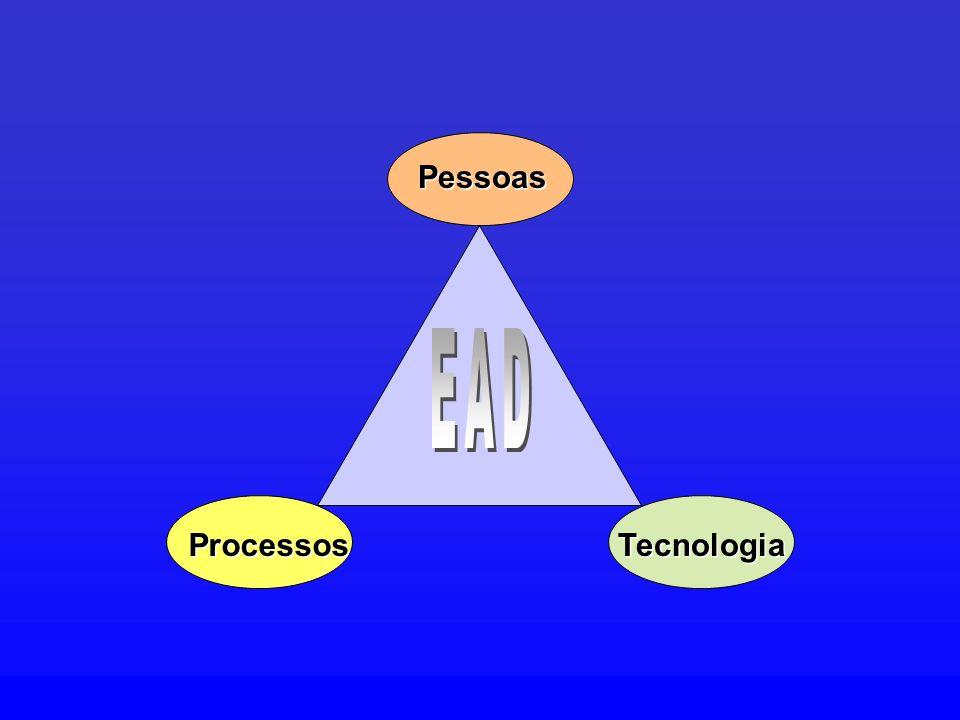 Pessoas EAD Processos Tecnologia