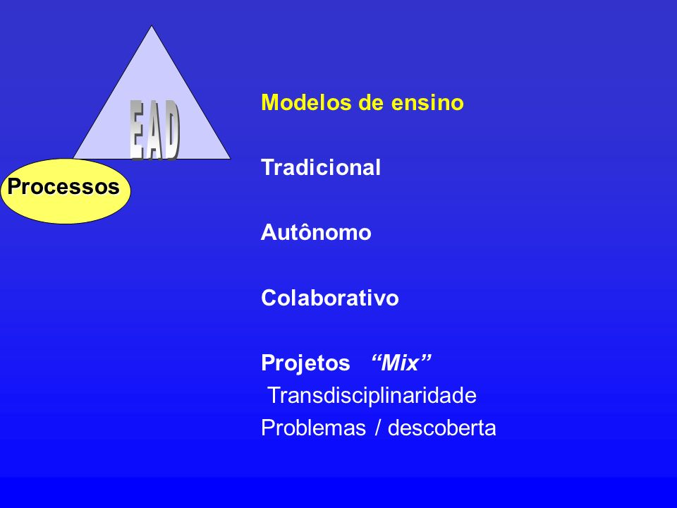 EAD Modelos de ensino Tradicional Autônomo Processos Colaborativo