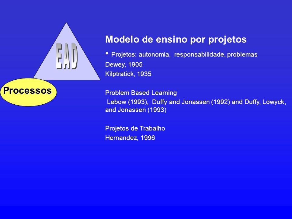 EAD Modelo de ensino por projetos