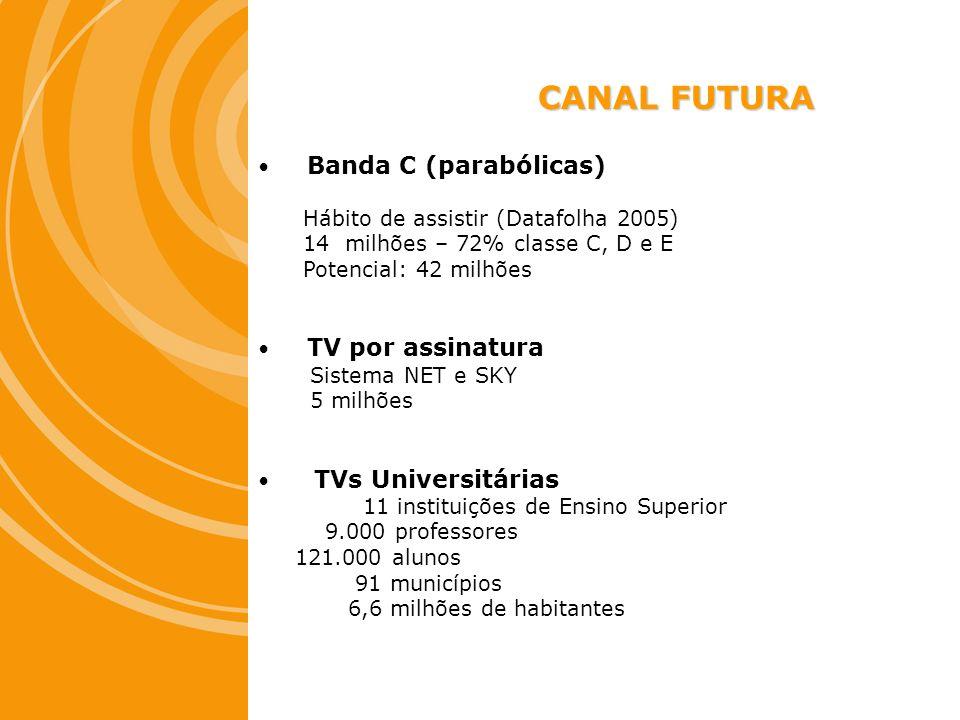 CANAL FUTURA Banda C (parabólicas) Hábito de assistir (Datafolha 2005)