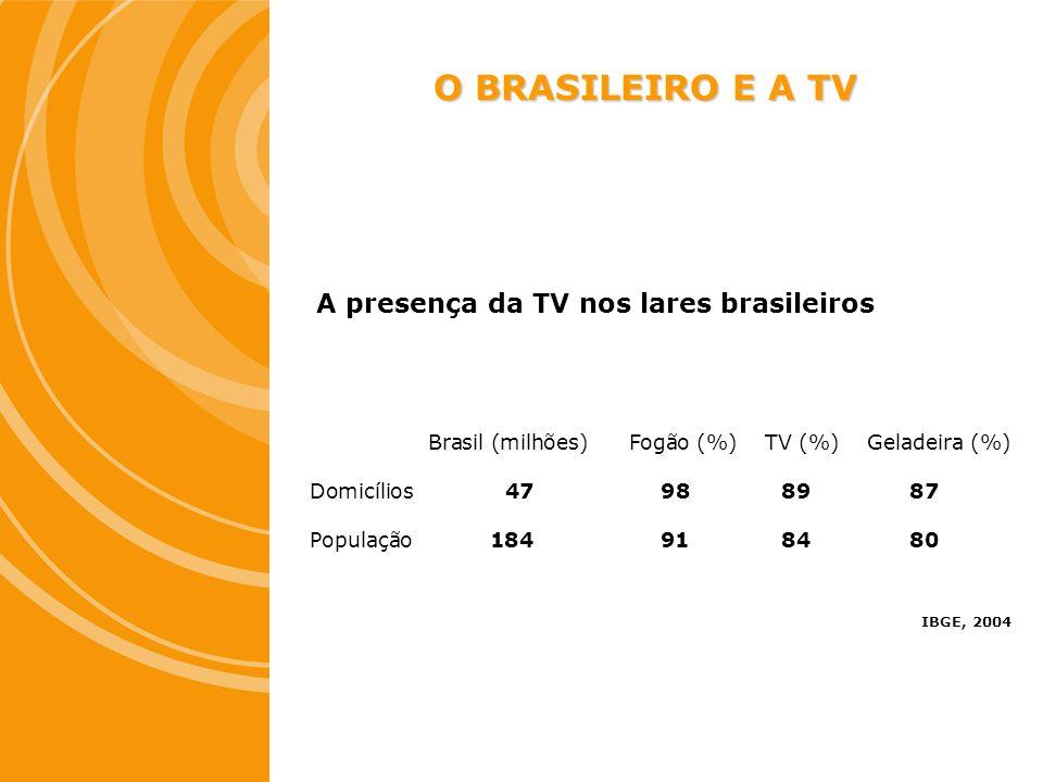 O BRASILEIRO E A TV A presença da TV nos lares brasileiros