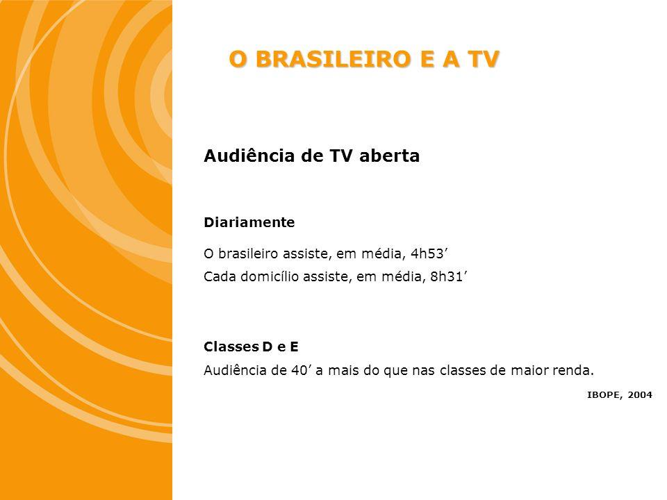 O BRASILEIRO E A TV Audiência de TV aberta Diariamente