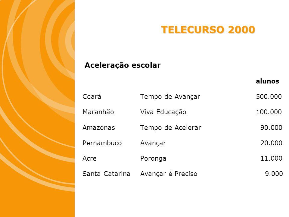 TELECURSO 2000 Aceleração escolar alunos