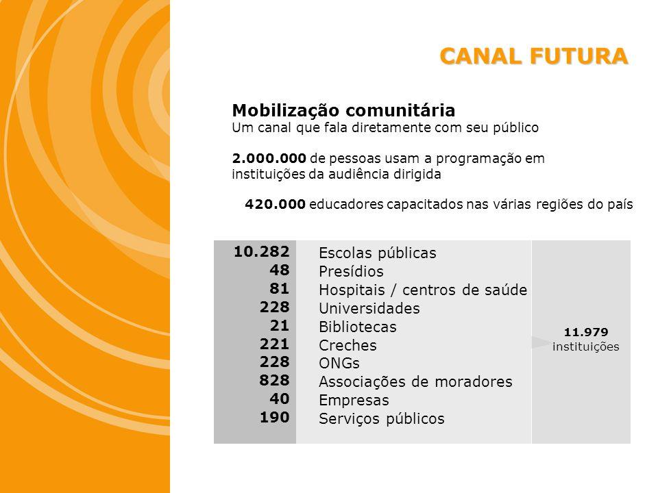 CANAL FUTURA Mobilização comunitária 10.282