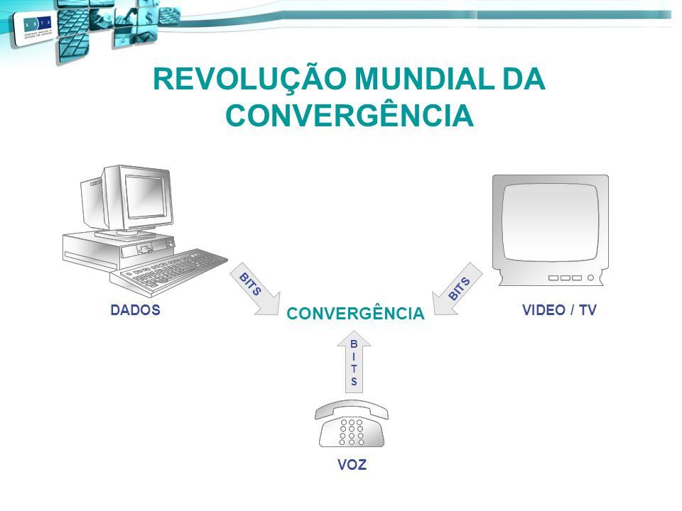 REVOLUÇÃO MUNDIAL DA CONVERGÊNCIA