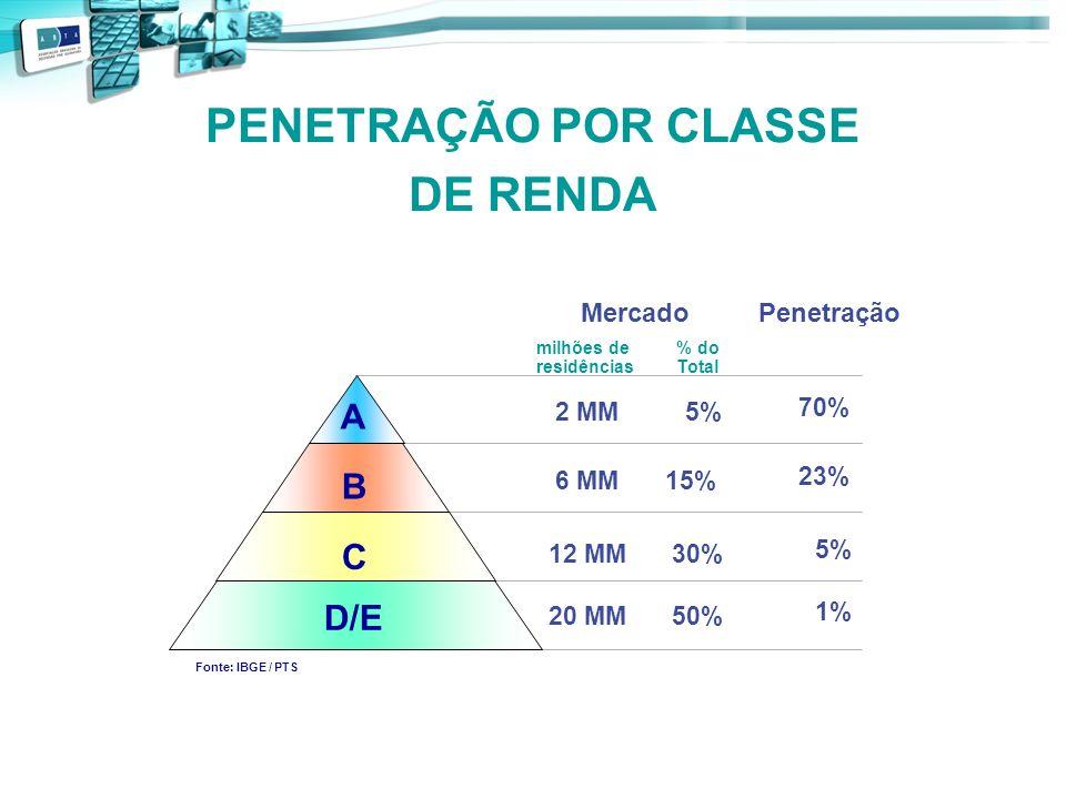 PENETRAÇÃO POR CLASSE DE RENDA