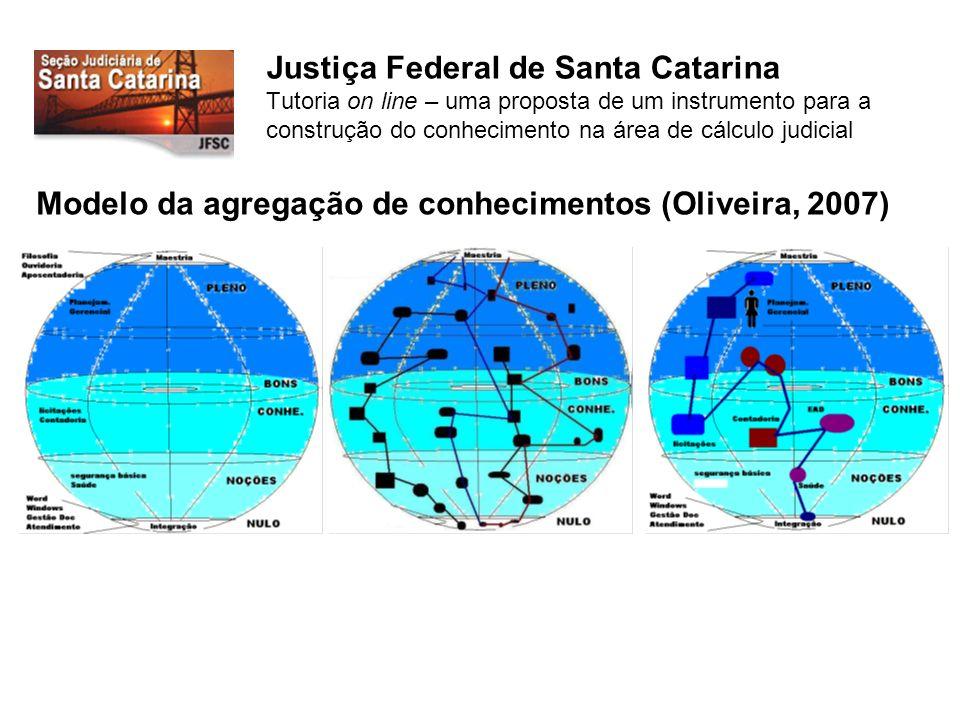 Modelo da agregação de conhecimentos (Oliveira, 2007)